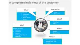 GDPR compliant single customer view image