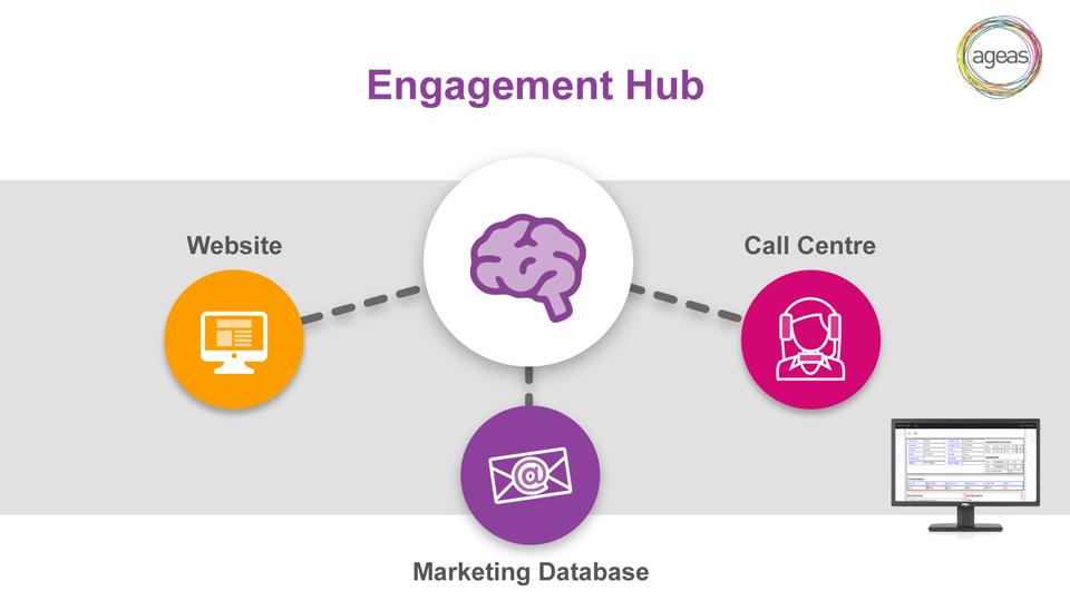 Engagement hub Ageas image