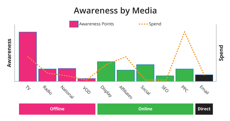 customer journey awareness by media graph
