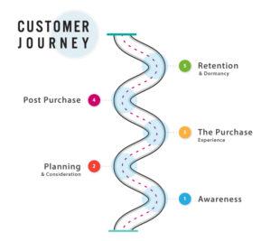 Customer Journey Map image