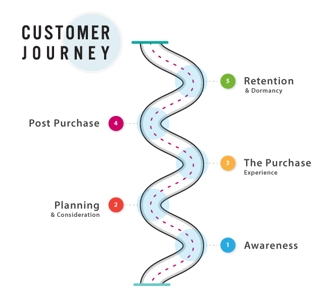 Customer Journey Map image