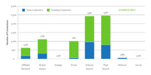 customer journey attribution graph image