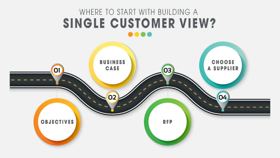 Don't build a Single Customer View…